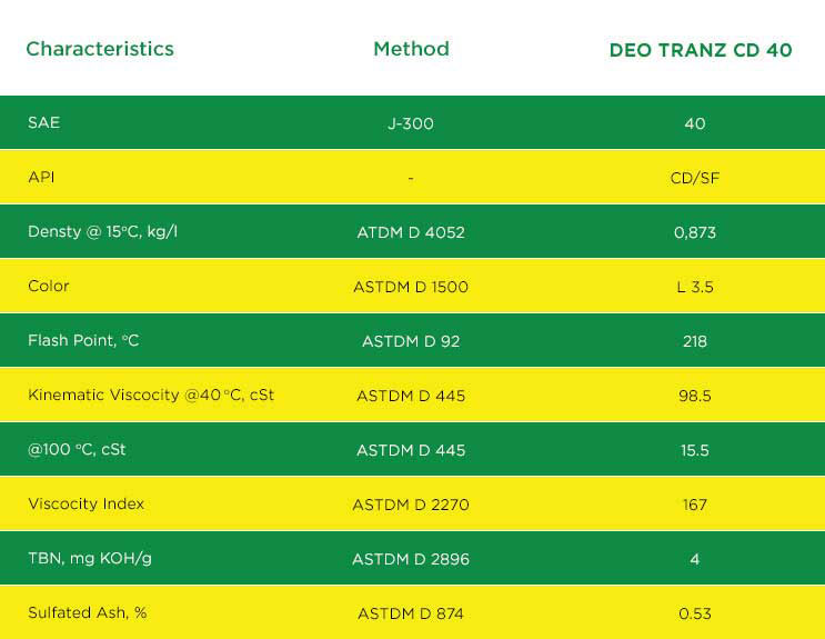 DIESEL ENGINE OIL (DEO) TRANZ SAE 40, API CD
